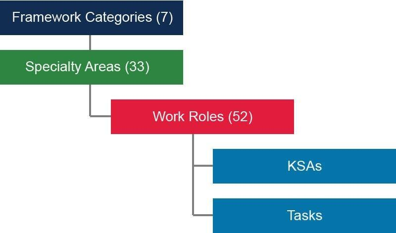 new framework structure
