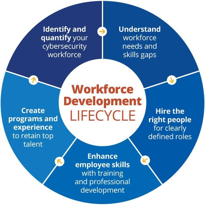 Workforce Development Lifecycle Diagram shows the relation between Workforce Design, Recruitment and Selection, Employee Development, and Retention and Succession.