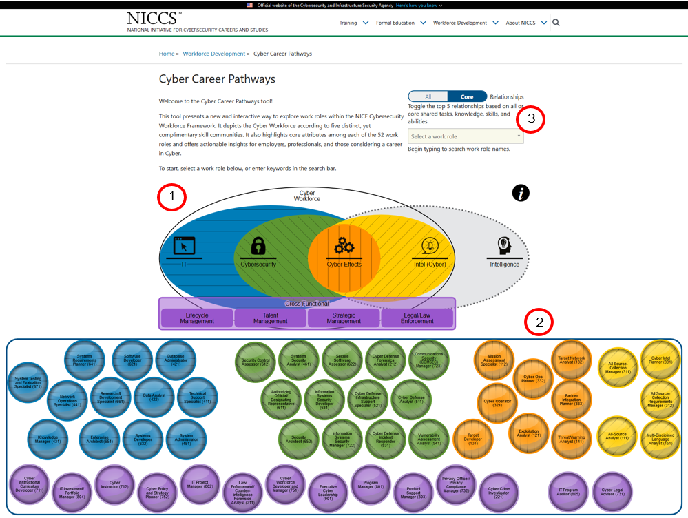 The Cyber Career Pathways Tool landing page identifying where the navigation methods are on the page. Users will encounter the Select a Work Role search and drop-down field, the communities Venn Diagram, then the Work Role Galaxy.