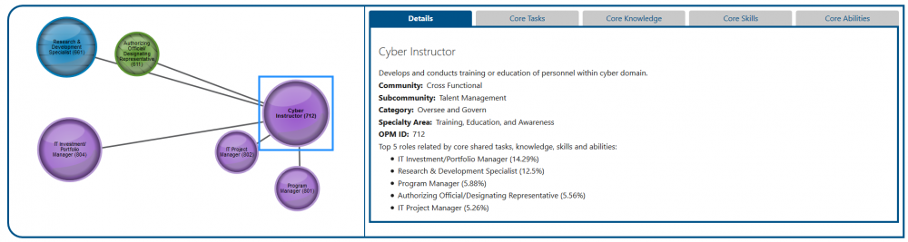 The single work role view reset to show Federal Core relationships. New work roles display and the information panel updates to show tabs for Details, Core Tasks, Core Knowledge, Core Skills, and Core Abilities.