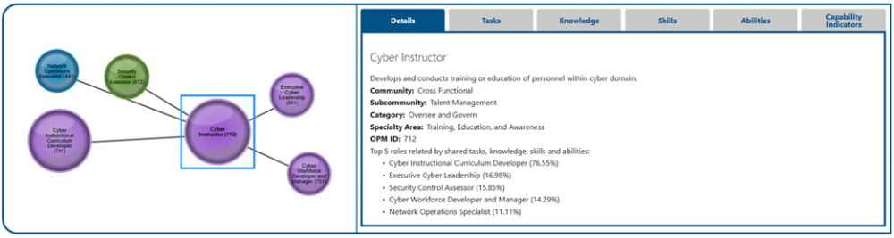 The single work role view displaying the work roles top 5 related roles and the information panel with tabs for Details, Tasks, Knowledge, Skills, Abilities, and Capability Indicators.